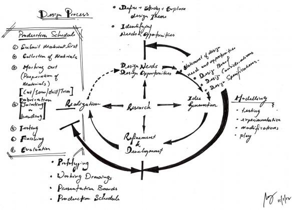 Design process model, project plan